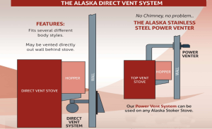Direct Vent System